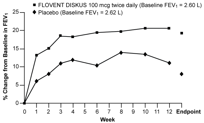 Figure 1. A 12-Week Clinical Trial Evaluating FLOVENT DISKUS 100 mcg Twice Daily in Adults and Adolescents Receiving Bronchodilators Alone