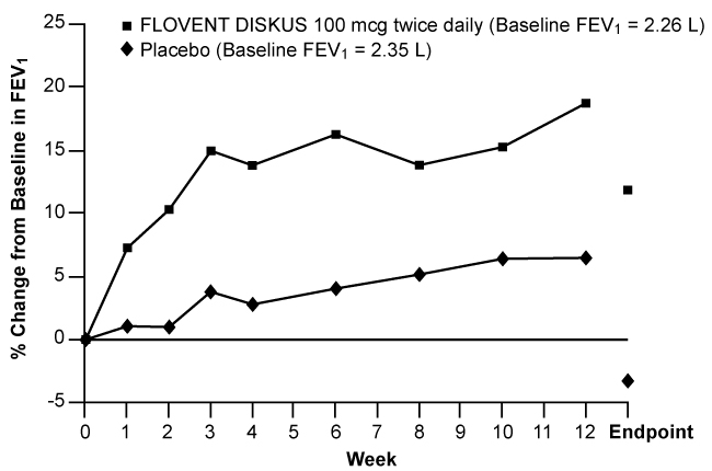 Figure 2. A 12-Week Clinical Trial Evaluating FLOVENT DISKUS 100 mcg Twice Daily in Adults and Adolescents Receiving Inhaled Corticosteroids
