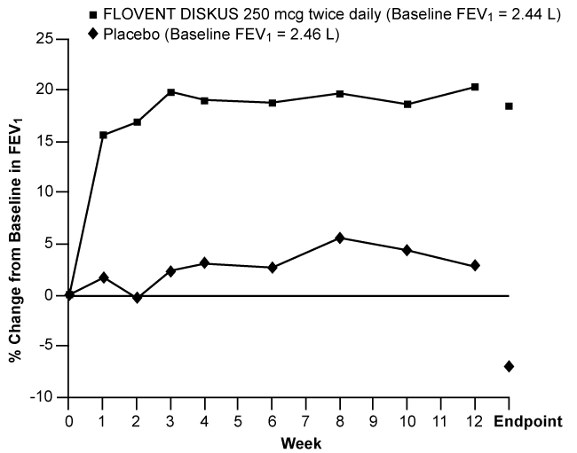 Figure 3. A 12-Week Clinical Trial Evaluating FLOVENT DISKUS 250 mcg Twice Daily in Adults and Adolescents Receiving Inhaled Corticosteroids or Bronchodilators Alone