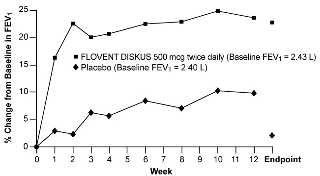Figure 4. A 12-Week Clinical Trial Evaluating FLOVENT DISKUS 500 mcg Twice Daily in Adults and Adolescents Receiving Inhaled Corticosteroids or Bronchodilators Alone