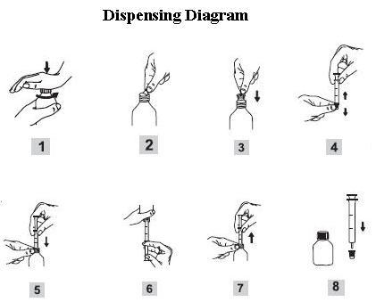 Dispensing Diagram