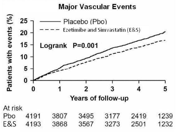 Figure 1 Effect of Ezetimibe and Simvastatin on the Primary Endpoint of Risk of Major Vascular Events