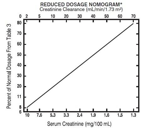 tobramycin-spl-figure
