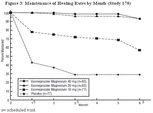 Figure 3: Maintenance of Healing Rates by Month (Study 178)