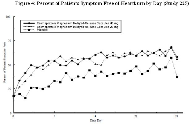 Figure 4: Percent of Patients Symptom-Free of Heartburn by Day (Study 225)