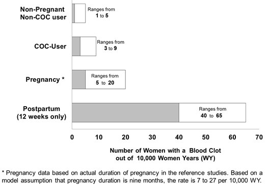 Likelihood of Developing a Serious Blood Clot