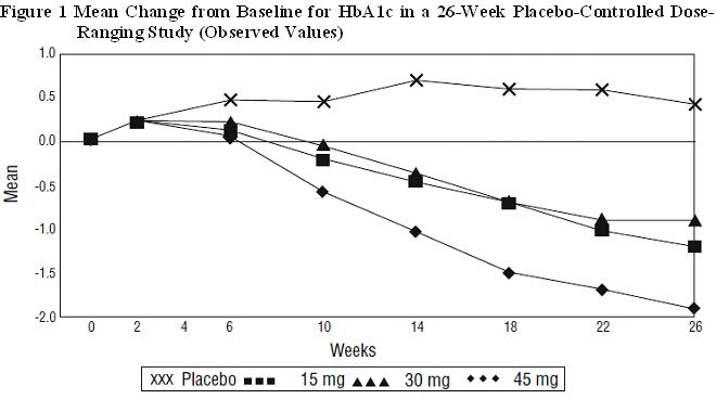 Figure 1 shows the time course for changes in HbA1c in this 26-week study