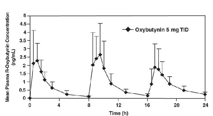 Figure 1. Mean R-oxybutynin plasma concentrations following three doses of oxybutynin chloride 5 mg administered every 8 hours for 1 day in 23 healthy adult volunteers