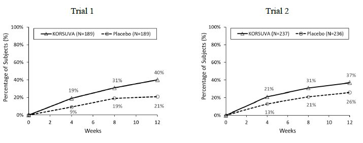 Figure 1: Percentage of Subjects with Moderate-to-Severe CKD-aP Undergoing HD with a ≥4-point Improvement from Baseline on the WI-NRS in Trial 1 and Trial 2