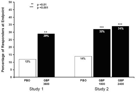 Figure 3. Proportion of Responders (patients with ≥50% reduction in pain score) at Endpoint: Controlled PHN Studies