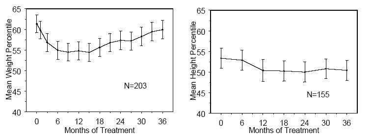 Figure 1: Mean Weight and Height Percentiles Over Time for Patients With Three Years of Atomoxetine Treatment