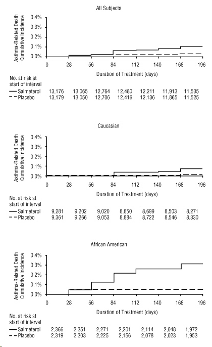 Figure 2. Cumulative Incidence of Asthma-Related Deaths in the 28-Week Salmeterol Multi-center Asthma Research Trial (SMART), by Duration of Treatment