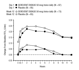 Figure 4. Serial 12-Hour FEV1 on the First Day and at Week 12 of Treatment