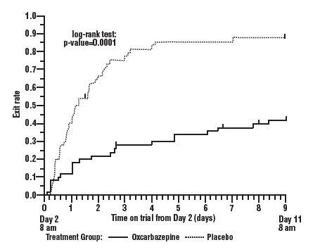 Figure 1: Kaplan-Meier Estimates of Exit Rate by Treatment Group
