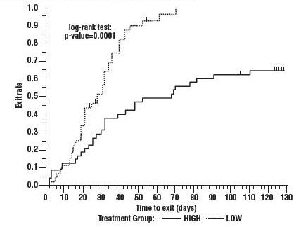 Figure 3: Kaplan-Meier Estimates of Exit Rate by Treatment Group