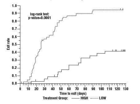 Figure 4: Kaplan-Meier Estimates of Exit Rate by Treatment Group