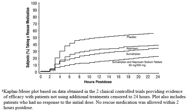 Figure 2. Estimated Probability of Adults Taking a Rescue Medication over the 24 Hours following the First Dose