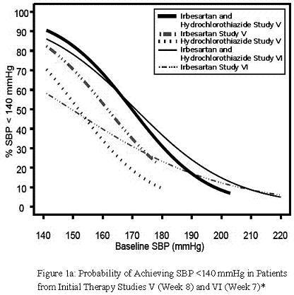 Baseline SBP (mmHg) vs %SBP <140 mmHg