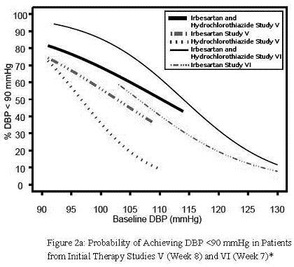 Baseline DBP (mmHg) vs %DBP <90 mmHg
