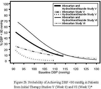 Baseline DBP (mmHg) vs %DBP <80 mmHg