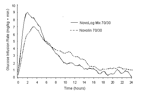 Graph showing glucose infusion rate over time.