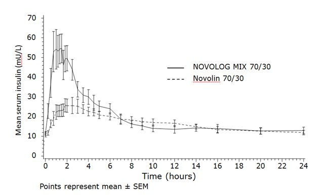 Graph showing mean serum insulin over time