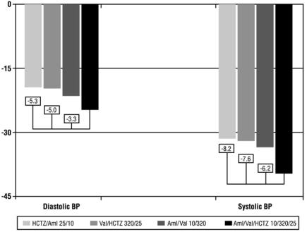 Figure 1: Reduction in Mean Blood Pressure at Endpoint