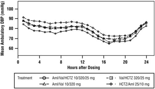 Figure 4: Mean Ambulatory Diastolic Blood Pressure at Endpoint by Treatment and Hour