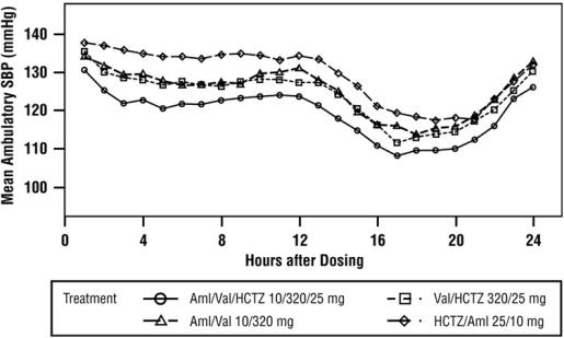 Figure 5: Mean Ambulatory Systolic Blood Pressure at Endpoint by Treatment and Hour