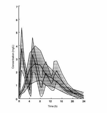 Ketoprofen Plasma Concentrations