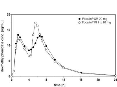 Figure 1  Mean Dexmethylphenidate Plasma Concentration-Time Profiles After Administration of 1 x 20 mg Focalin XR (n=24) Capsules and 2 x 10 mg Focalin Immediate-Release Tablets (n=25).