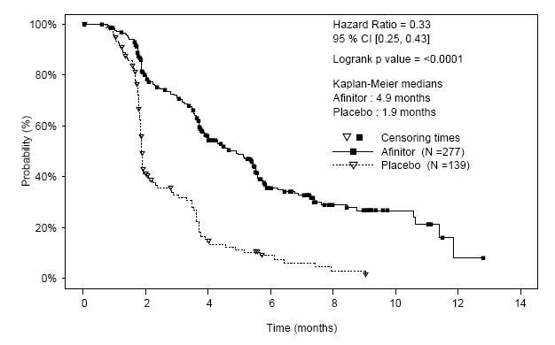Figure 4:  Kaplan-Meier Progression-free Survival Curves