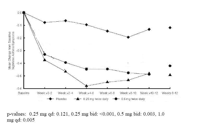 Figure 3: A 12-Week Trail in Pediatric
