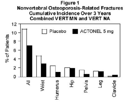 Figure 1 Nonvertebral Osteoporosis-Related Fractures Cumulative Incidence Over 3 Years Combined VERT MN and VERT NA