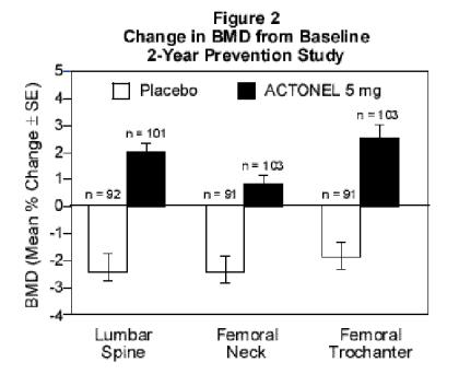 Figure 2 Change in BMD from Baseline 2-Year Prevention Study