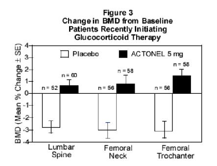 Figure 3 Change in BMD from Baseline Patients Recently Initiating Glucocorticoid Therapy