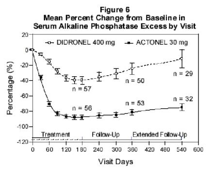 Figure 6 Mean Percent Change from Baseline in Serum Alkaline Phosphatase Excess by Visit