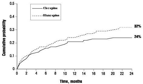 Figure 1. Cumulative Probability of a Significant Suicide Attempt or Hospitalization to Prevent Suicide in Patients with Schizophrenia or Schizoaffective Disorder at High Risk of Suicidality