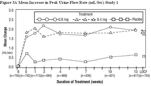 Figure 3A Mean Increase in Peak Urine Flow Rate (mL/Sec) Study 1