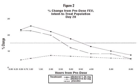 F:\daisy assignment\6月份\06.20\albuterol-sulfate-inhalation-solution-6-20-2008\figure-03.jpg