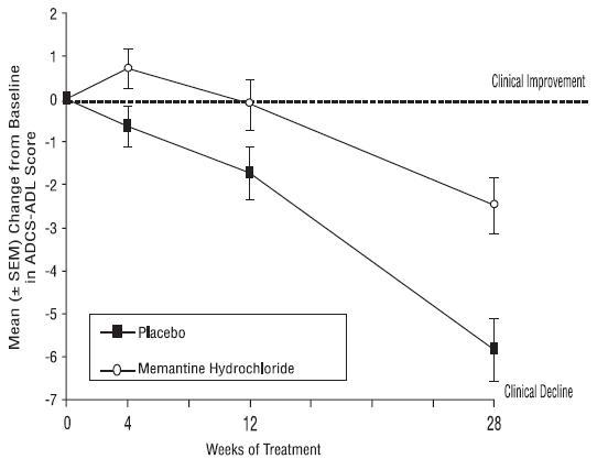 memantine-figure1