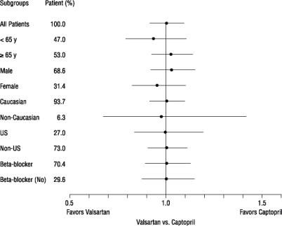Effects on Mortality Amongst Subgroups in VALIANT