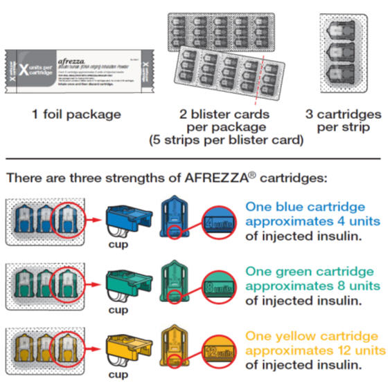 Depiction of Foil Package, Blister Cards and Cartridges