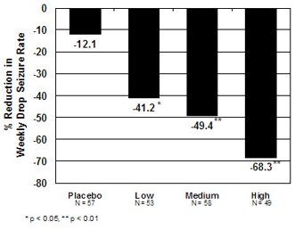Figure 1. Mean Percent Reduction from Baseline in Weekly Drop Seizure Frequency (Study 1)