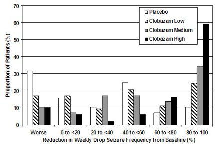 Figure 2. Drop Seizure Response by Category for Clobazam and Placebo (Study 1)
