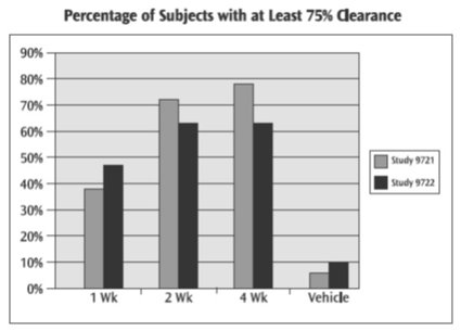 Percentage of Subjects with 75% Clearance