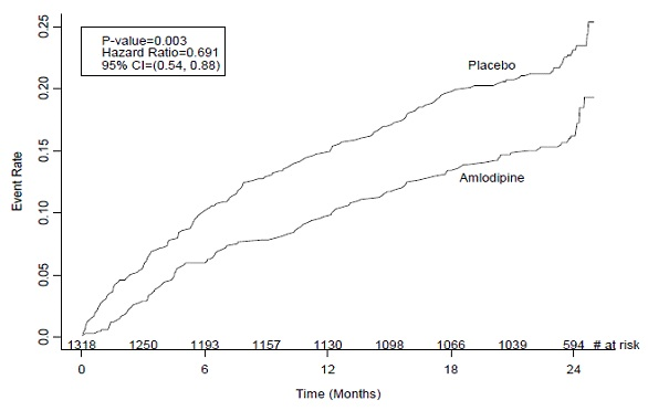 Kaplan-Meier Analysis of Composite Clinical Outcomes for amlodipine versus Placebo    Kaplan-Meier Analysis of Composite Clinical Outcomes for amlodipine versus Placebo    Figure-02