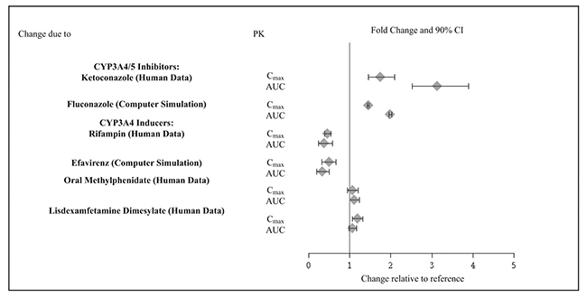 Figure 2: Effect of Other Drugs on the Pharmacokinetics (PK) of Guanfacine Extended-Release