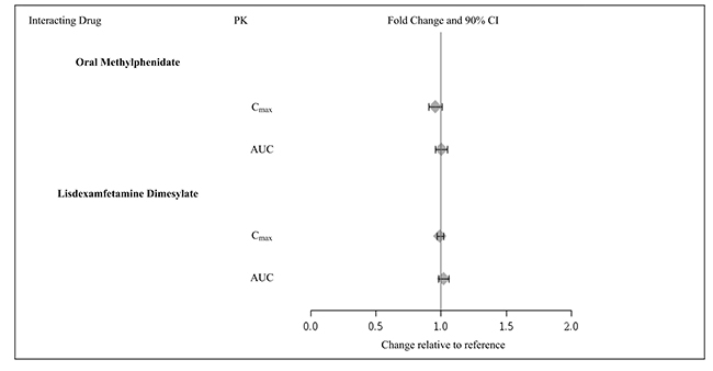 Figure 3: Effect of Guanfacine Extended-Release on the Pharmacokinetics (PK) of Other Drugs