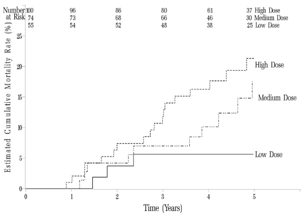 Figure 6: Kaplan-Meier Plot of Mortality by Sildenafil Dose